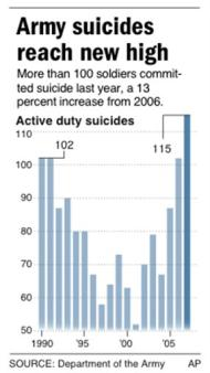 graphic showing active duty Army suicides from 1990 to 2007