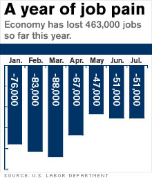 US has lost 463,000 jobs so far in 2008