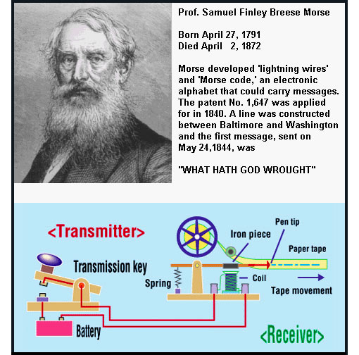 Morse demonstrated to Congress the practicability of his instrument by transmitting the famous message 'What hath God wrought' over a wire from Washington to Baltimore