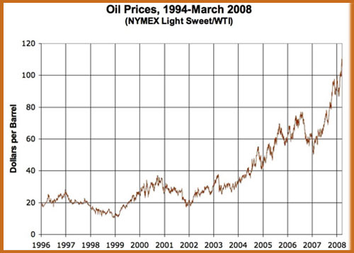Oil prices chart 1996-2008