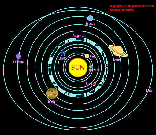 the solar system; the relative size of the planets is indicated but the Sun is very much larger than shown