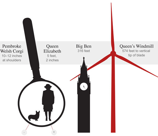 the Queen of England is buying the world's largest wind turbine, which towers over Big Ben and will light up thousands of British homes