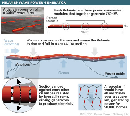 Pelamis Wave Power Generator