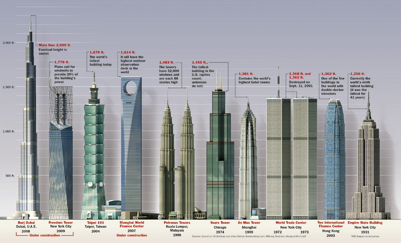 Worlds Tallest Buildings part Iii Taipei Tower 101 Burj Dubai amp 1 km High Club projects