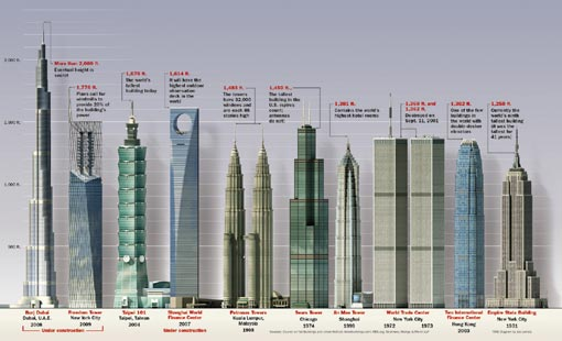 height comparison of existing and under construction buildings