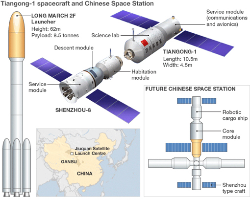 China first orbital docking: Tiangong-1 spacecraft and Chinese Space Station