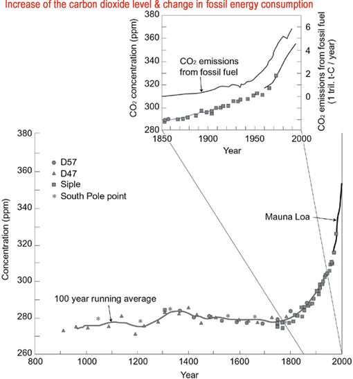 Increase of carbon dioxide level and change in fossil energy consumption: CO2 levels in the past 1000 years, based on ice sheet core records (D47, D57, Siple station, South Pole point), and CO2 levels since 1958, measured at Mauna Loa Observatory in Hawaii. Ice sheet cores were all collected on the Antarctic Continent. The smooth curve is a 100-year running average. A rapid increase of CO2 levels since the start of the Industrial Revolution is apparent, essentially in parallel with the increase in CO2 emissions originating from fossil fuels (refer to the enlarged chart since fiscal 1850). Source: IPCC (1995), translated by the Meteorological Agency. Source: Year 2000 Environmental White Paper (compiled by the Environment Agency)
