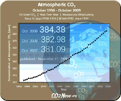 Global warming is mainly the result of CO2 levels rising in the Earth's atmosphere. Both atmospheric CO2 and climate change are accelerating. Climate scientists say we have years, not decades, to stabilize CO2 and other greenhouse gases.
