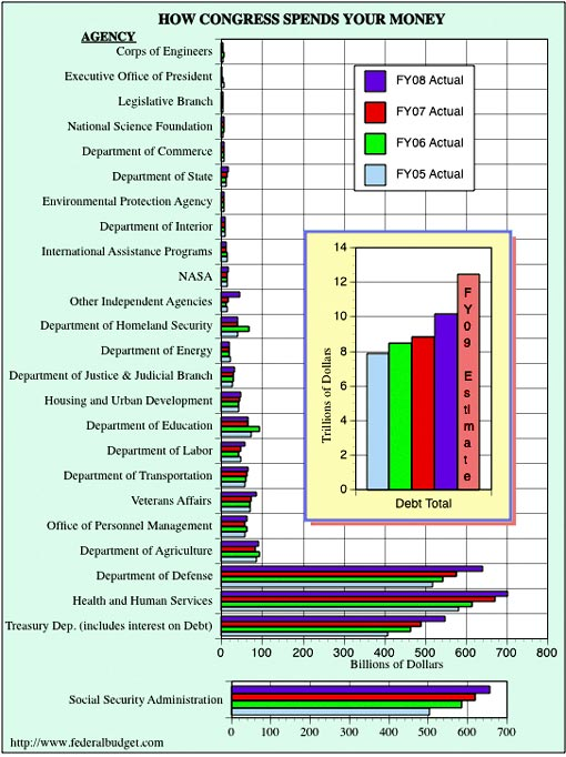bar chart based on U. S. Senate Appropriations Bills and the Monthly Treasury Statement