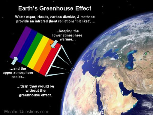 The natural greenhouse effect makes the lower atmosphere warmer, and the upper atmosphere cooler, than it would otherwise be without the greenhouse effect.