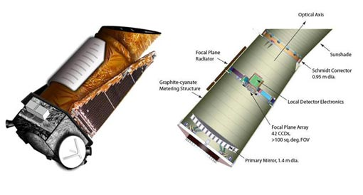 the exterior of the complete spacecraft (left) and a cutaway of the photometer with the major components labeled