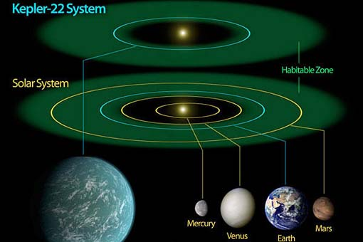 A diagram comparing our own solar system to Kepler-22, a star system containing the first 'habitable zone' planet discovered by NASA's Kepler mission.