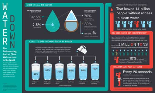 lack of clean water access around the world