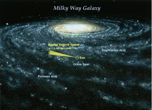 the Milky Way, showing our sun about 25,000 light years from the galaxy's centre. The yellow cone illustrates the region or 'starfield' in which Kepler will hunt for habitable planets