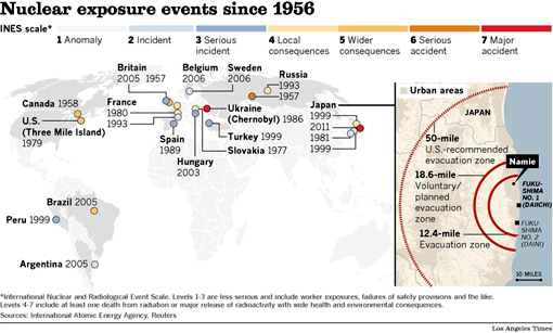 Nuclear exposure events since 1956