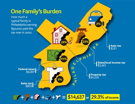 how much a typical family in Philadelphia earning $50,000 paid the tax man in 2007