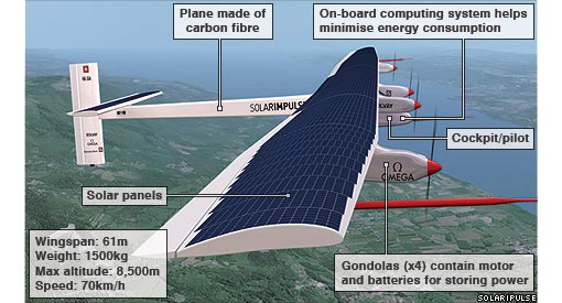 Solar Impulse HB-SIA prototype: plane made of carbon fiber, on-board computing system helps minimize energy consumption, gondolas (x4) contain motor and batteries for storing power; wingspan: 61m, weight: 1500kg, max altitude: 8500m, speed: 70km/h