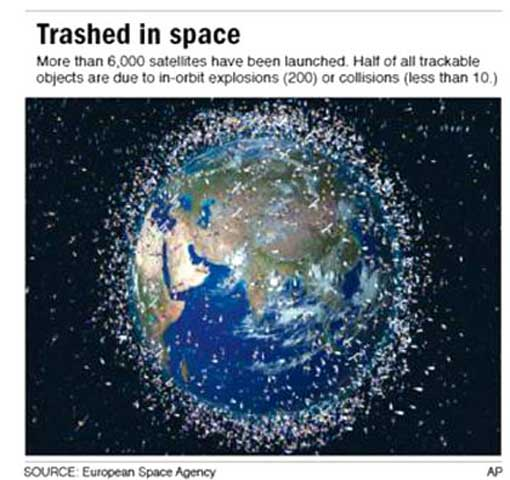 more than 6000 satellites have been launched; half of all trackable objects are due to in-orbit explosions (200) or collisions (less than 10)