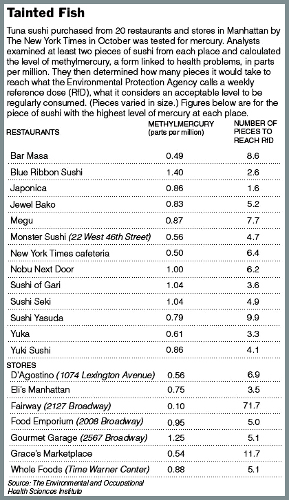 chart about high mercury levels found in tuna sushi in New York stores and restaurants