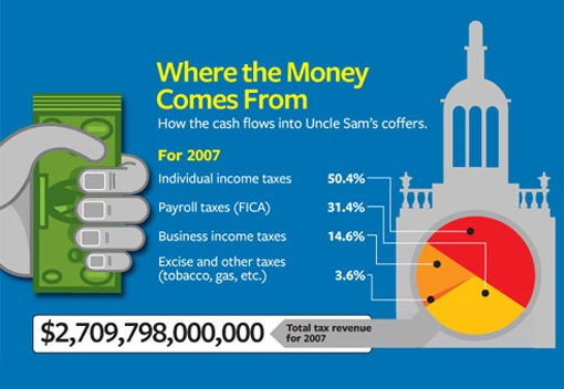 how the cash flows into Uncle Sam's coffers