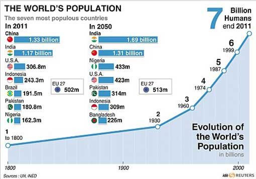 world population trend: to reach 7 billion in oct 2011