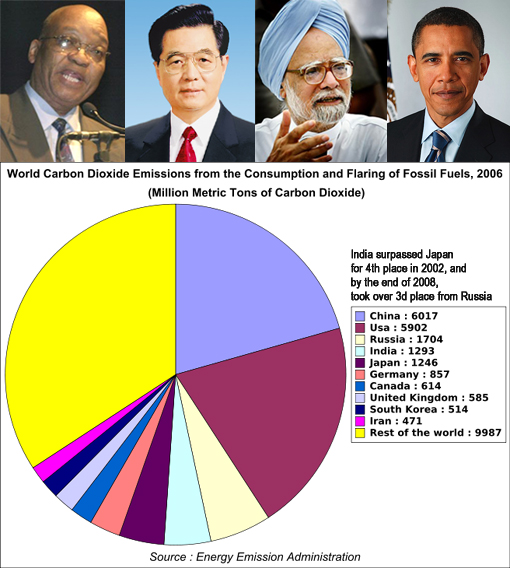 Top: US President Barack Obama, Chinese Premier Wen Jiabao, Indian Prime Minister Manmohan Singh and South African President Jacob Zuma; Bottom: world CO2 emission by country 2006