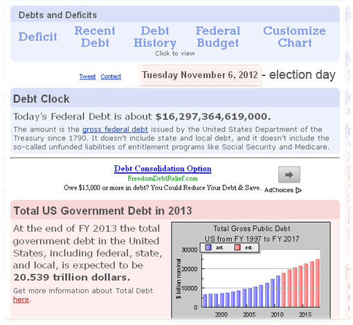 US Federal debt clock FY 2013