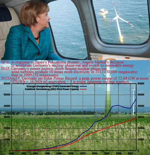 2011: in response to Japan's Fukushima disaster, Angela Merkel's decision: to accelerate Germany's nuclear phase-out and switch to renewable energy; 2012: Germany's power exports climb despite nuclear phase-out - wind turbines produce 10 times more electricity in 2012 (30,000 megawatts) than in 1999 (32 megawatts); 2013Arp15, Germany set Solar Power Record: a peak power output of 22.68 GW at noon - 167GWh = 34,000t oil equivalent = 8 average Japanese nuclear reactors