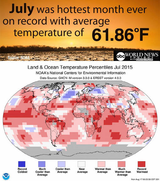 July 2015 was Earth's hottest month in at least 135 years