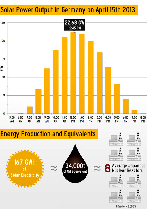 solar energy infographic: Germany April 15
