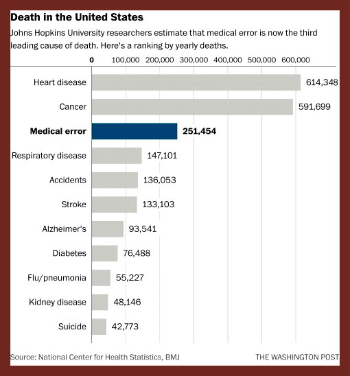 Medical errors now third leading cause of death in United States