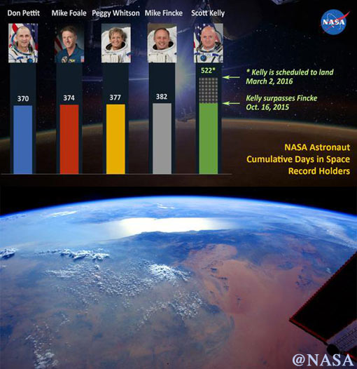 US astronauts with most days spent in space