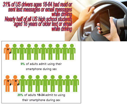 31% US drivers 18-64 text or email while driving; nearly half US high school students 16 years or older text or email while driving