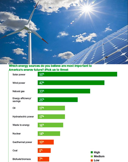 survey: which clean energy sources do you believe is most important for the future