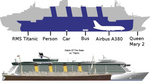 The Titanic Compared To Today39s Cruise Shipspic