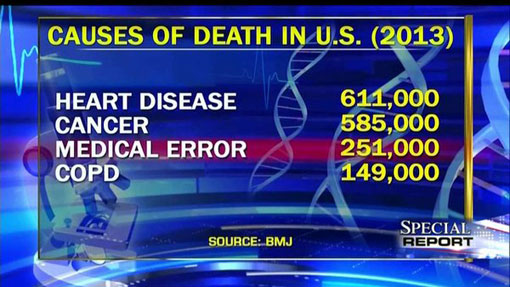 medical error leading cause of death