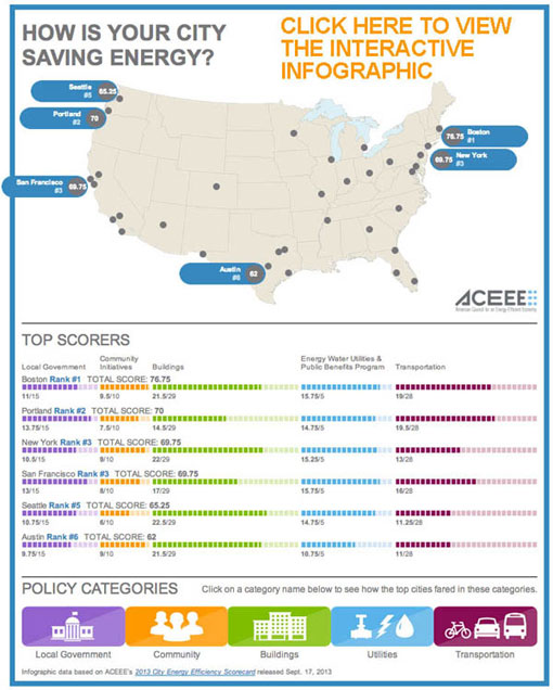 ACEEE 2013 US cities ranking