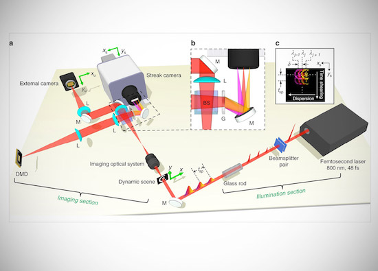 Ultra fast camera developed by Caltech researchers can takes 70 trillion pictures per second