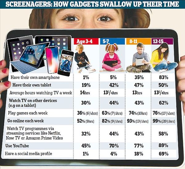 Feel lonely or happier when spending more time on smartphone, less conversation with friends and family?