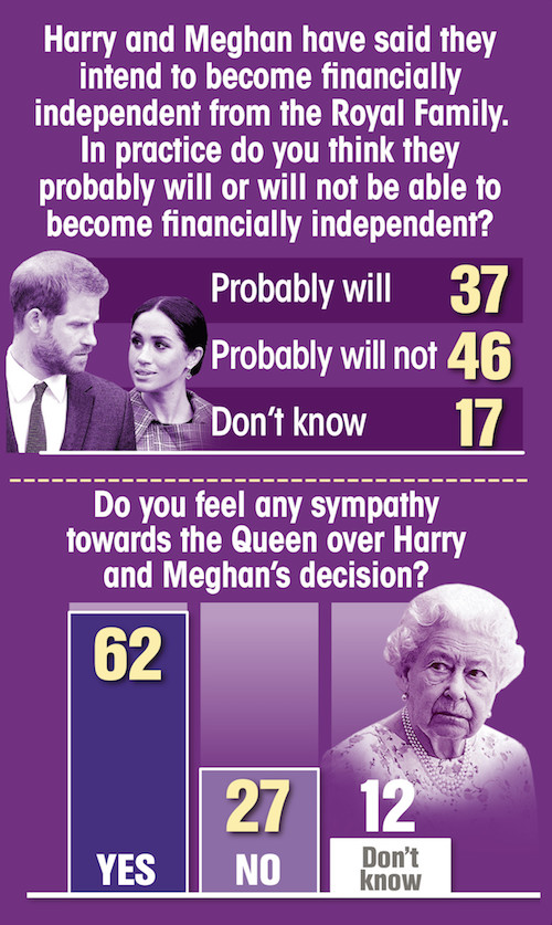 UK poll: British people want Meghan Markle and Prince Harry to stop receiving public funding and out of their Windsor home